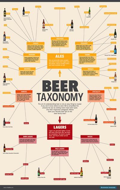 bi_graphics_beertaxonomy